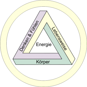 Kinesiologie Dreieck der Gesundheit/Energie